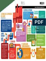 Infografia Fabrica Experiencia Cliente