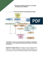 EVIDENCIA 9 Requisitos de Las BPM de Acuerdo a Actividad Economico