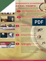 LINEA DE TIEMPO ESCUELA DE PENSAMIENTO ECONOMICO.pdf