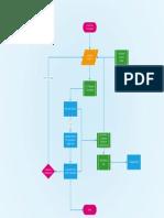 customer service flow chart
