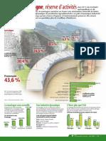 Infographie Carrefour - La montagne, réserve d´activités - Juin 2002