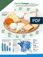 Infographie Carrefour - Les Français Aiment Les Fromages - Février 2002
