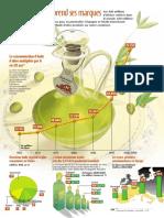 Infographie Carrefour - L´huile d´olive prend ses marques - Juin 2001