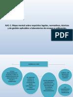 AA1-1 Mapa Mental Sobre Requisitos Legales, Normativos, Técnicos y de Gestión