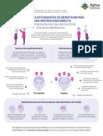 Infografia - Aptus Instruccion Directa Carta