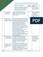Acitividades Complementarias Al Desarrollo Del Curso Mapeo y Clasificacion de Suelos 2017