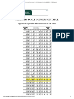 Hardness Conversion for Soft Metals( softer than 240 BHN, HRB Scales ).pdf