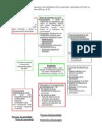 Resumen de _Los esquemas como facilitadores de la comprensión y aprendizaje de textos_.docx