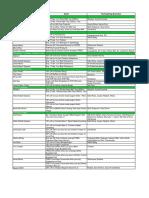 GrabFoodDaily-Week-3-Merchant-Offers.pdf