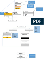 Flow Data Maintenance