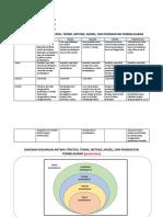 Fix Matriks Perbedaan Teknik, Pendekatan,Metode, Model,Strategi