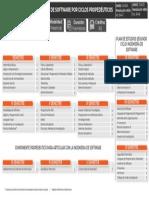 Plan Estudios Ing Software