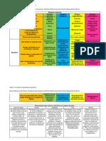 Tabla de Las Diferentes Metodologías Para La Identificación de Riesgos Laborales y Sus Tipos
