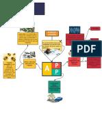 Mapa mental en blanco.pdf