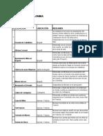 La puerta de Colombia Desgloselocaciones.pdf