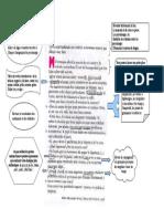 Méthodologie Du Dialogue Espagnol