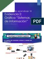 Actividad de Aprendizaje 18Evidencia 2 Gráfica Sistemas de Información