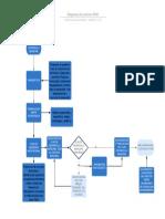 Diagrama de Proceso PDM.