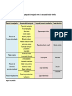 Fases_elementos_etapas de La Investigacion Cientifica