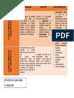 CUADRO COMPARATIVO-TIPOS DE CONOCIMIENTO..docx
