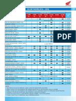 CB 250F TWISTER Tabela de Manutenção