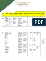 Curriculum Map Mapeh 7
