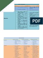 Cuadro Comparativo de metodo cientifico y metodo empirico