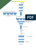 Flow Diagram of Fly Ash Brick Plant