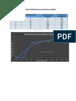 Grafico T°Vs-tiempo(1)
