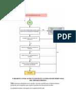 Variables Clinicas Del Paciente en Alteraciones Derivadas Del Hiporitoidismo