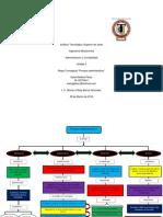 315638822-Mapa-Conceptual-de-el-proceso-Administrativo.pdf