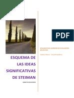 Esquema de Las Ideas de Steiman