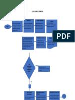 Flujo Grama Plan de Formacion Septiembre 30