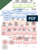 Flujograma Del Proceso Penal en Honduras