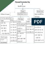 Polynomial Factorization Map