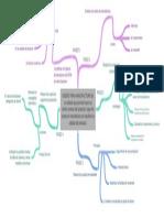 Mapa Mental Fase 4 Diseño Manufactura