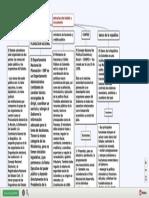 Estructura Del Estado y La Economia - Mapa Conceptual