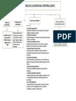 El Modelo de Accion Integral Territorial (Maite) - Mapa Conceptual