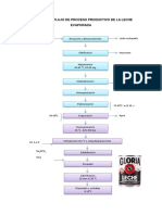 Diagrama de Flujo Gloria