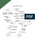 Analisa Fish Bone Kejadian Plebitis