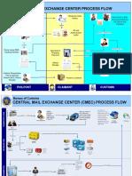 CMEC Flowchart