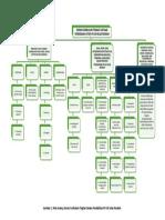 Peta Konsep Pembelajaran IPS di SD modul 2