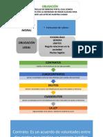 Presentacion sobre las obligaciones y los tipos de contratos
