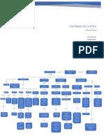 Mapa Conceptual Sobre Las Doctrinas Eticas