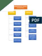 Mapa Conceptual Funciones y Propositos
