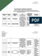 Matrix on Communication Models