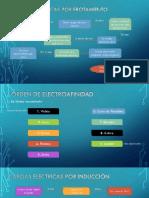 Formas de Generar Cargas Eléctricas
