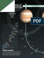 Las 149 Lunas Del Sistema Solar