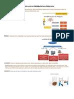 Conceptos Basicos de Prevencion de Riesgos