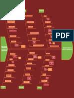 Detailed Fishbone Diagram Example(2)